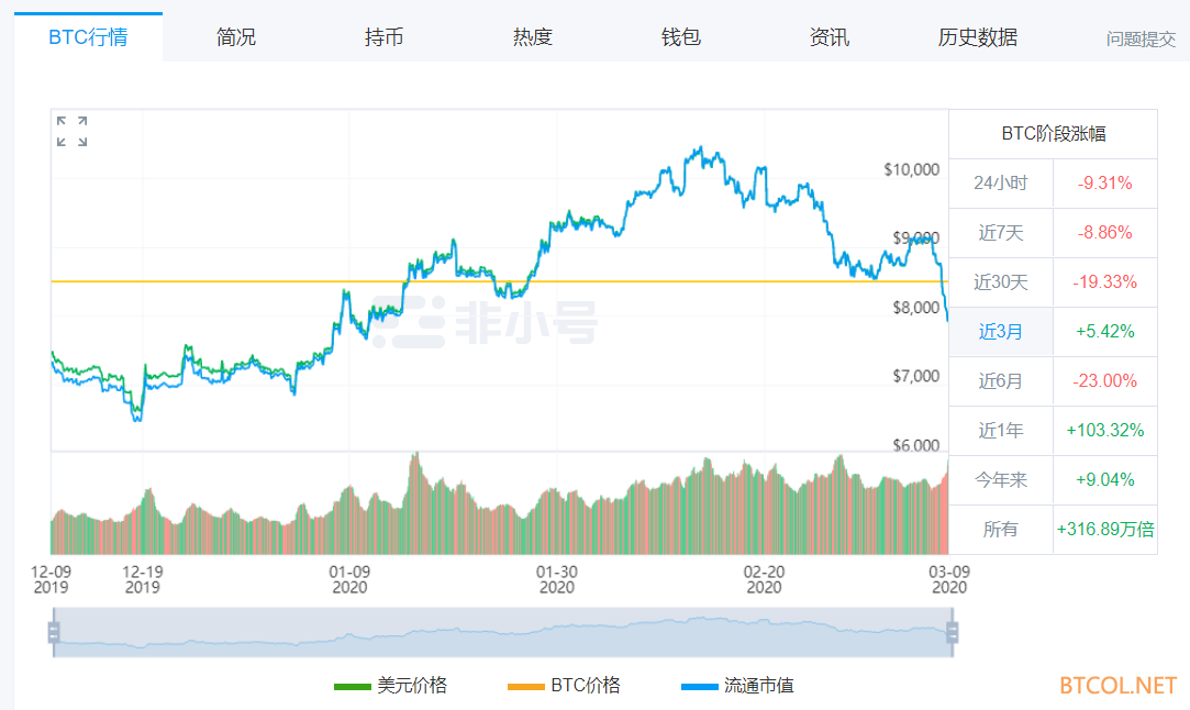 原油暴跌、全球股债双杀……比特币最低单价击穿7800美元