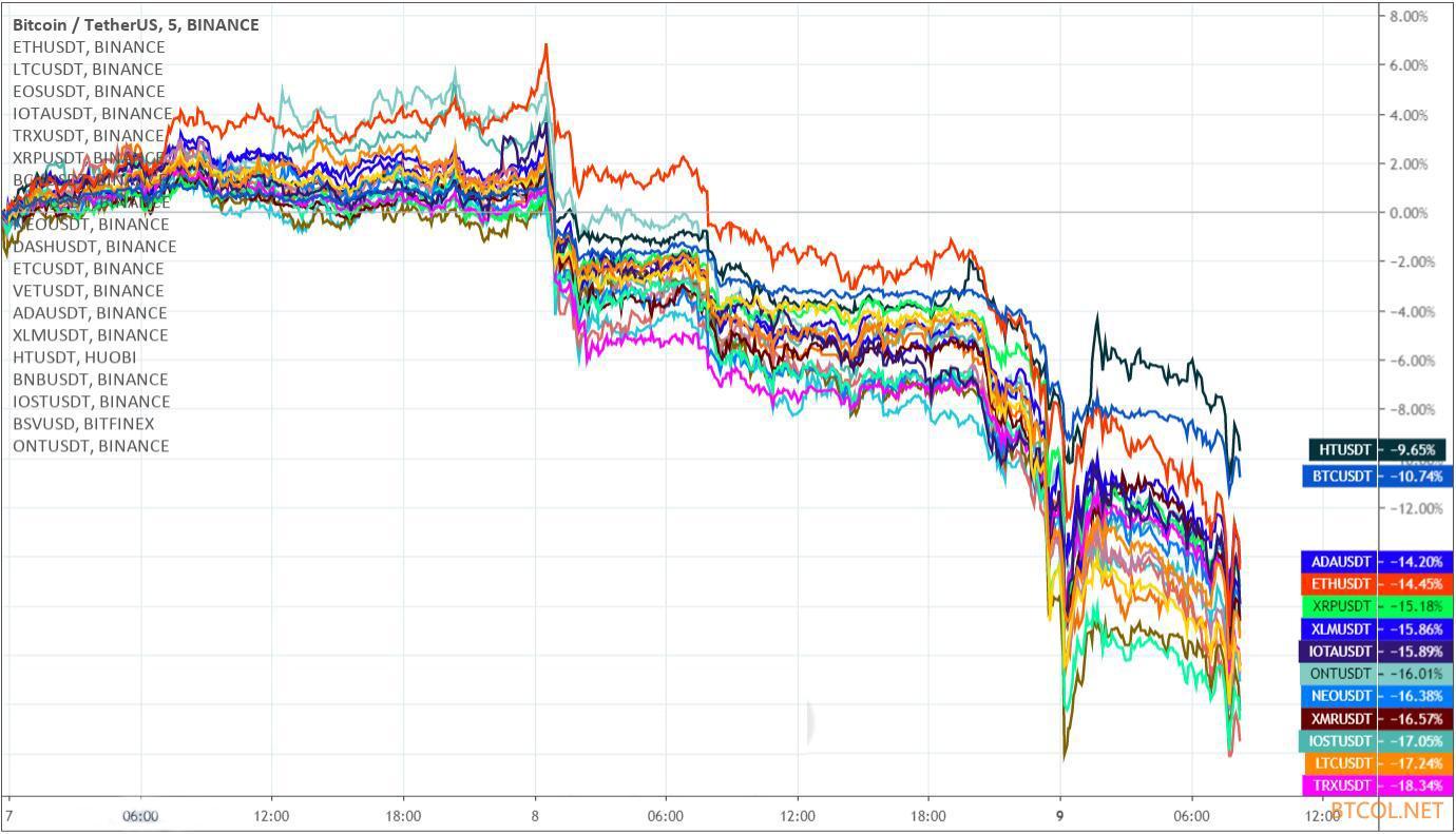比特币24小时内暴跌9.6%需要习惯,今后难有大牛市了!