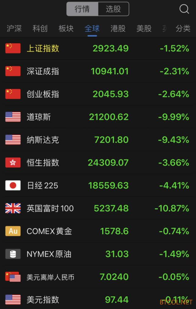 全球市场:比特币跌破4800美元 24小时跌幅39%