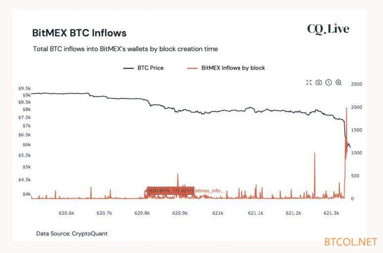 """交易所流入数据:""""巨鲸""""在比特币崩盘前四日就在行动"""