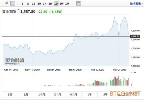 """全球股市震荡一周 黄金、比特币也靠不住 哪里寻找""""避险""""资产?"""
